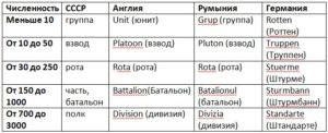 структура мотострелкового полка