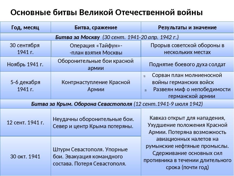 битвы второй мировой войны