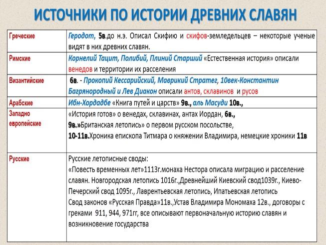 образование государственности у восточных славян