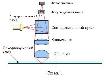 лазер википедия