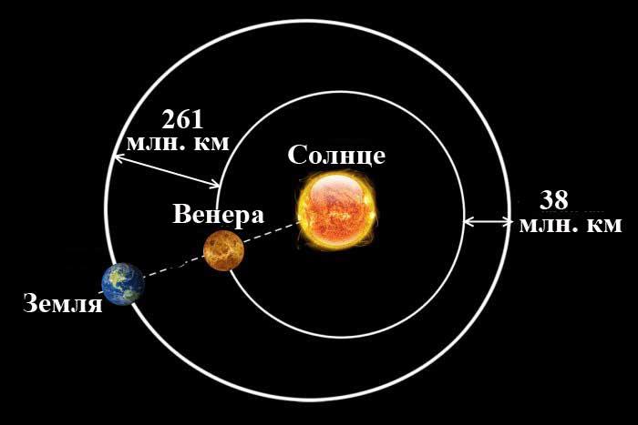 среднее расстояние от солнца до венеры