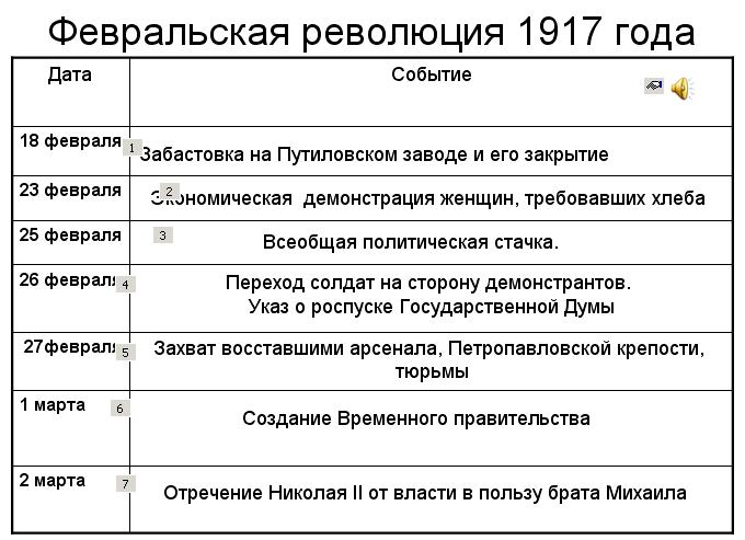 события февраля 1917
