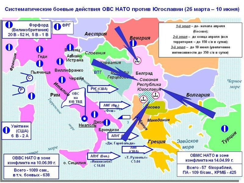 косовская война
