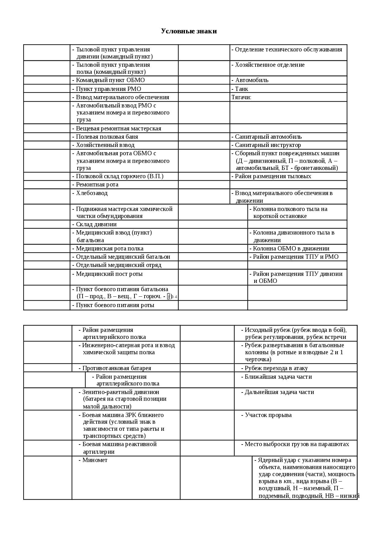 военные обозначения