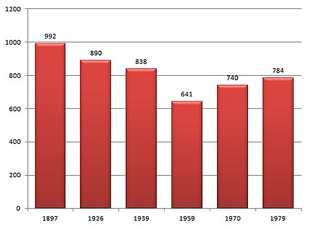 население россии в 1990 году
