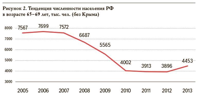 отменят ли пенсионную реформу в россии