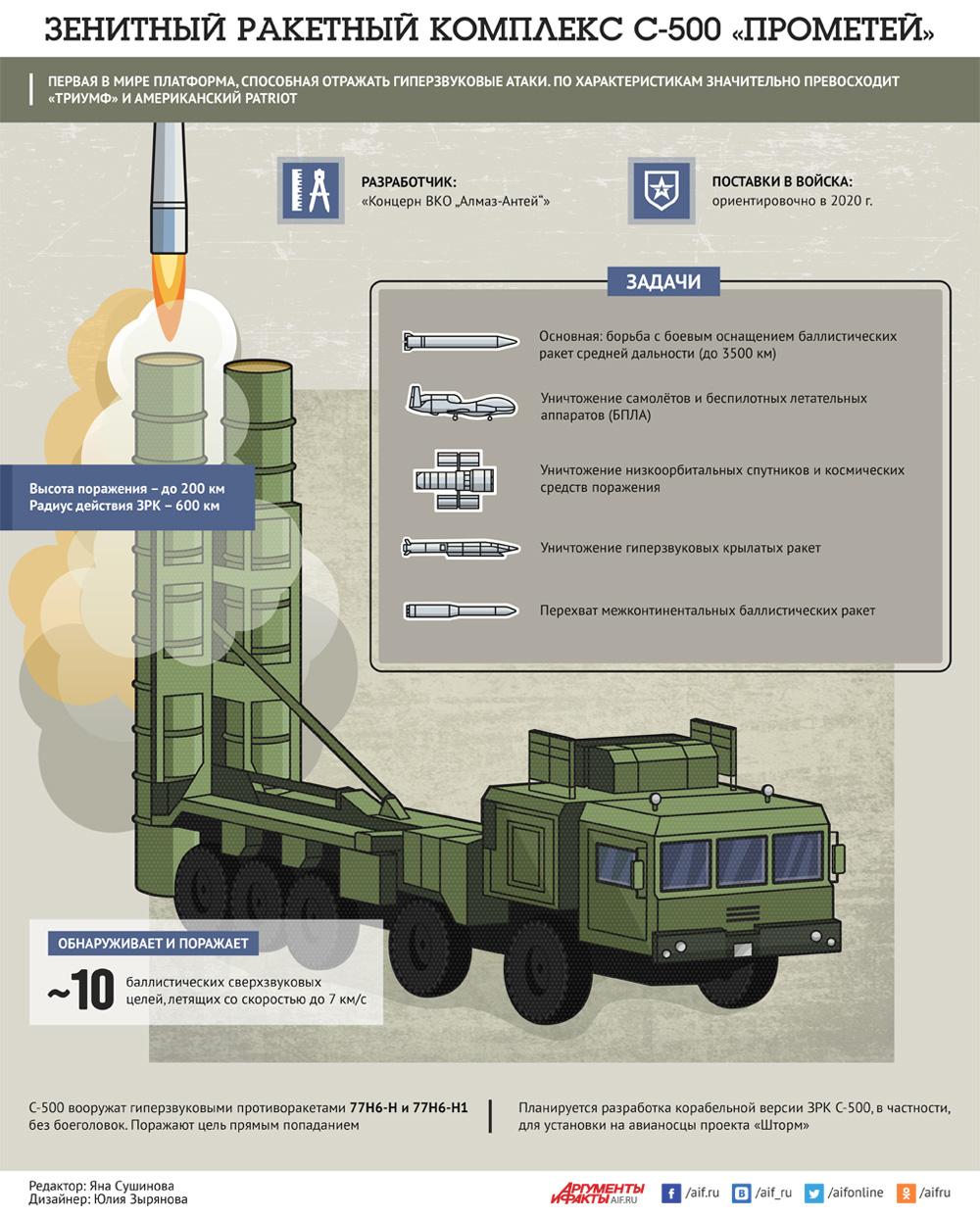 с 500 зенитно ракетный комплекс характеристики