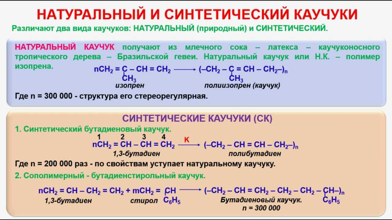 производство синтетического каучука