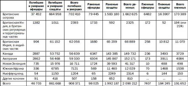 потери российской империи в первой мировой войне