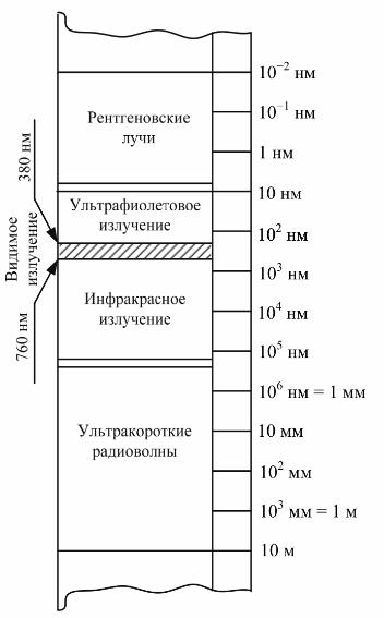 магнитный импульс