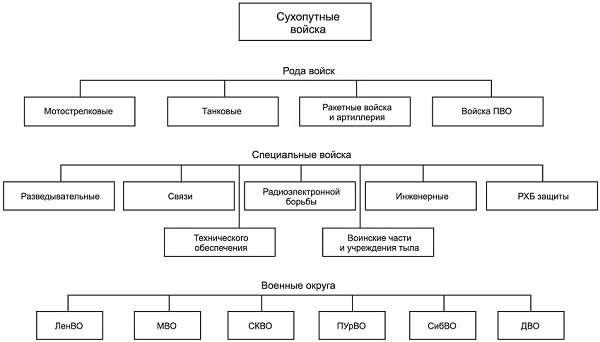 структура войск