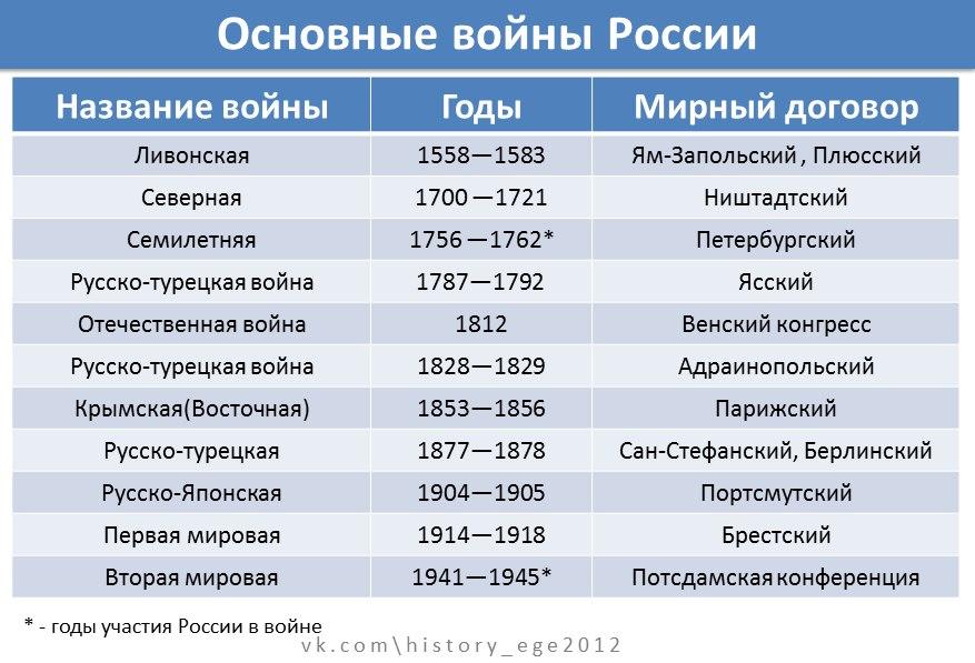 на кого нападала россия за всю историю