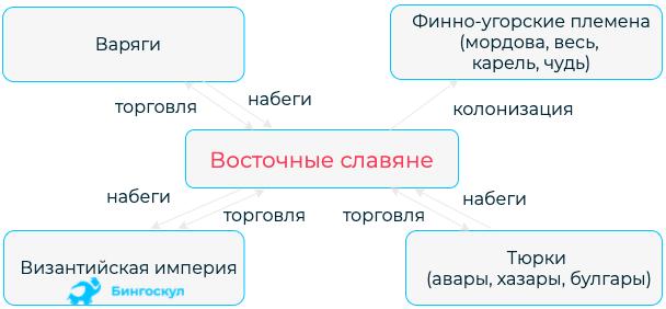 происхождение восточных славян кратко
