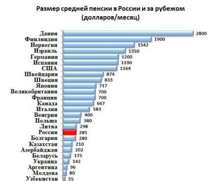 пенсия в советском союзе