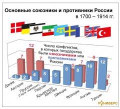 сколько войн выиграла россия