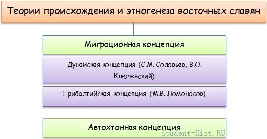 происхождение восточных славян схема