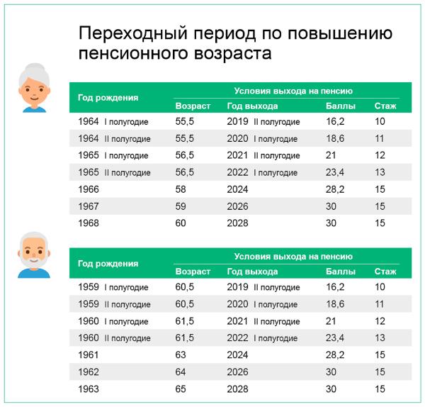 какая пенсия у военных пенсионеров