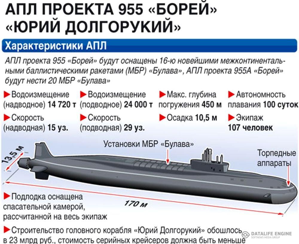 ядерное вооружение россии