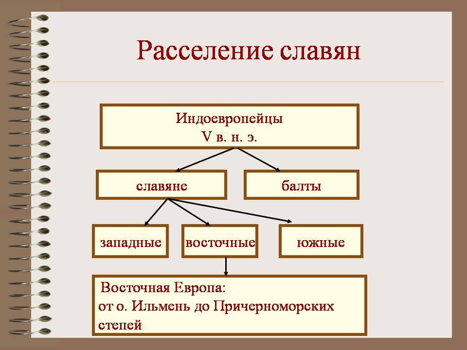 родина славян