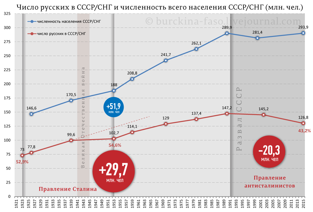 численность населения русских в россии