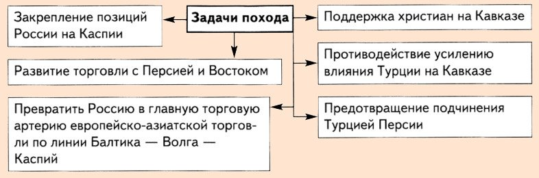 русско персидская война 1722 1732