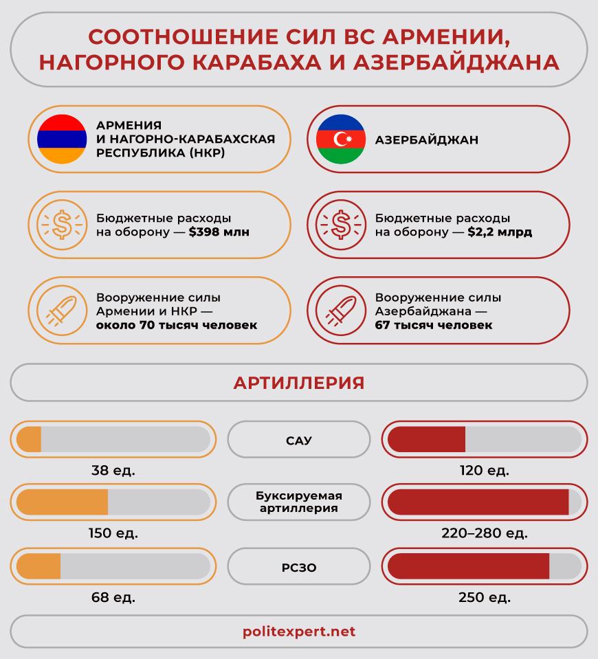 армения против турции