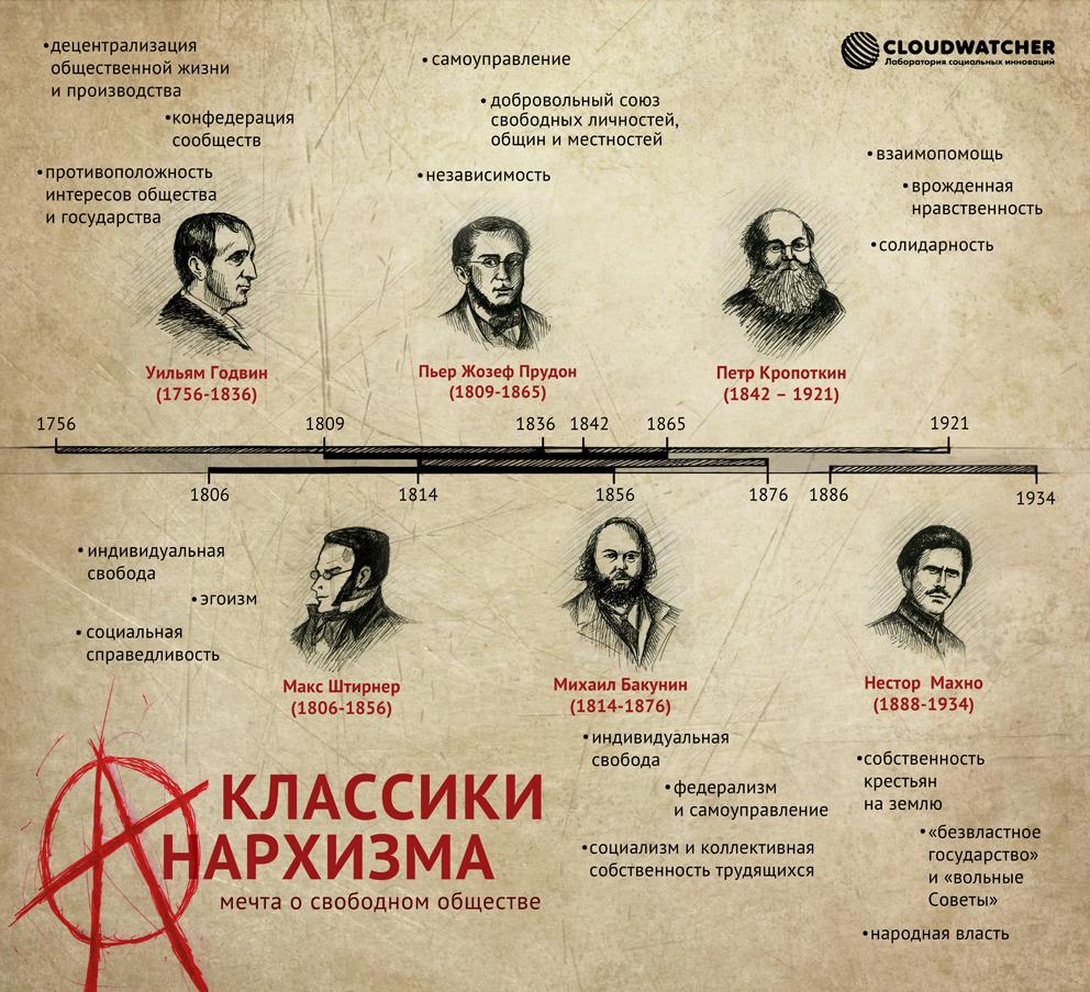 анархисты партия