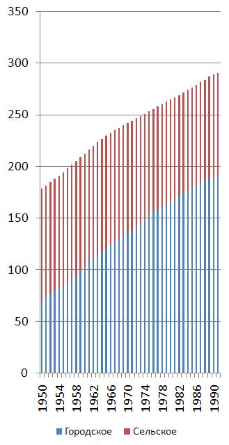 численность населения россии по годам с 1990