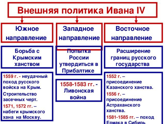 россия при иване 4