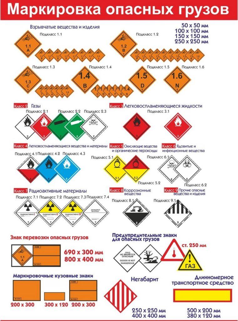 химические отравляющие вещества