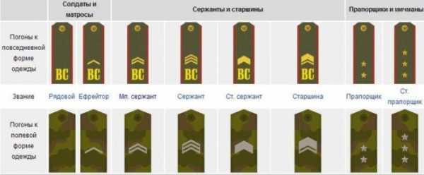 погоны генералов