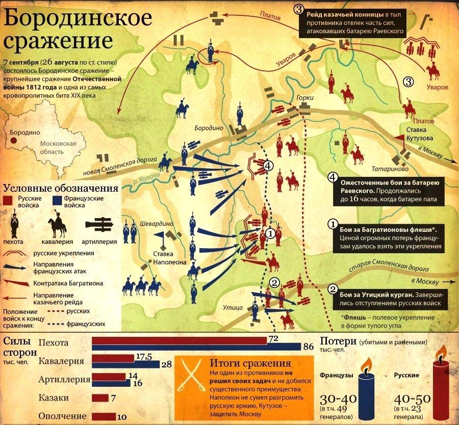 шевардинский бой 1812