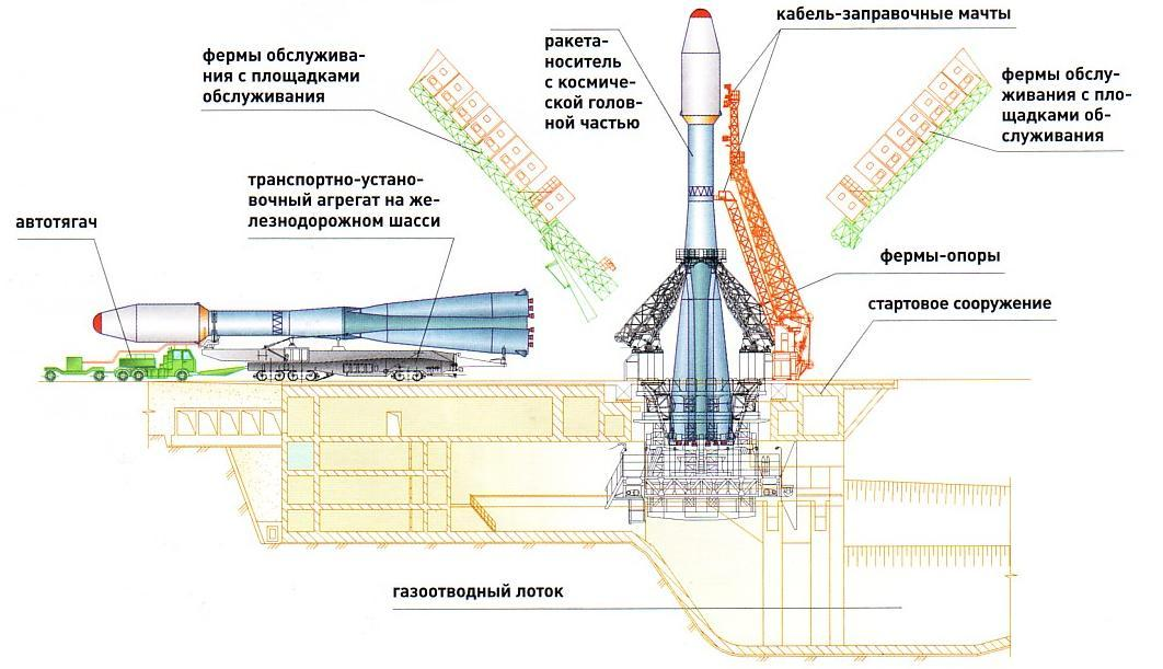 космодромы россии список