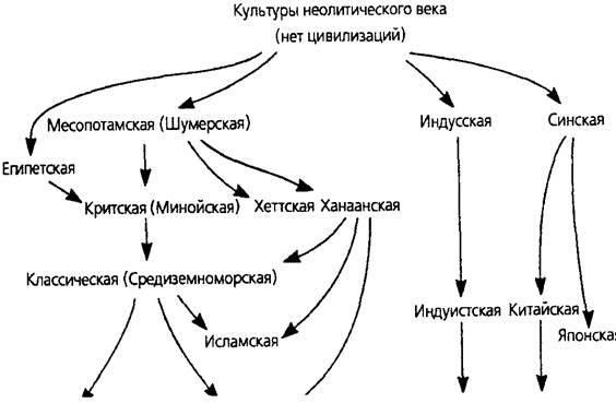 основные черты западной цивилизации