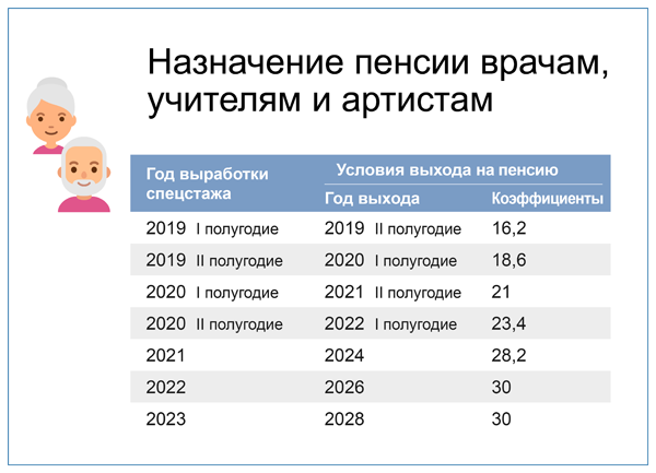 пенсионная реформа 2020