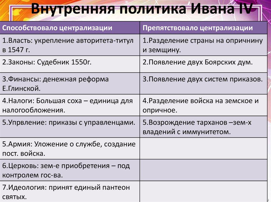 при иване 4 грозном в россии
