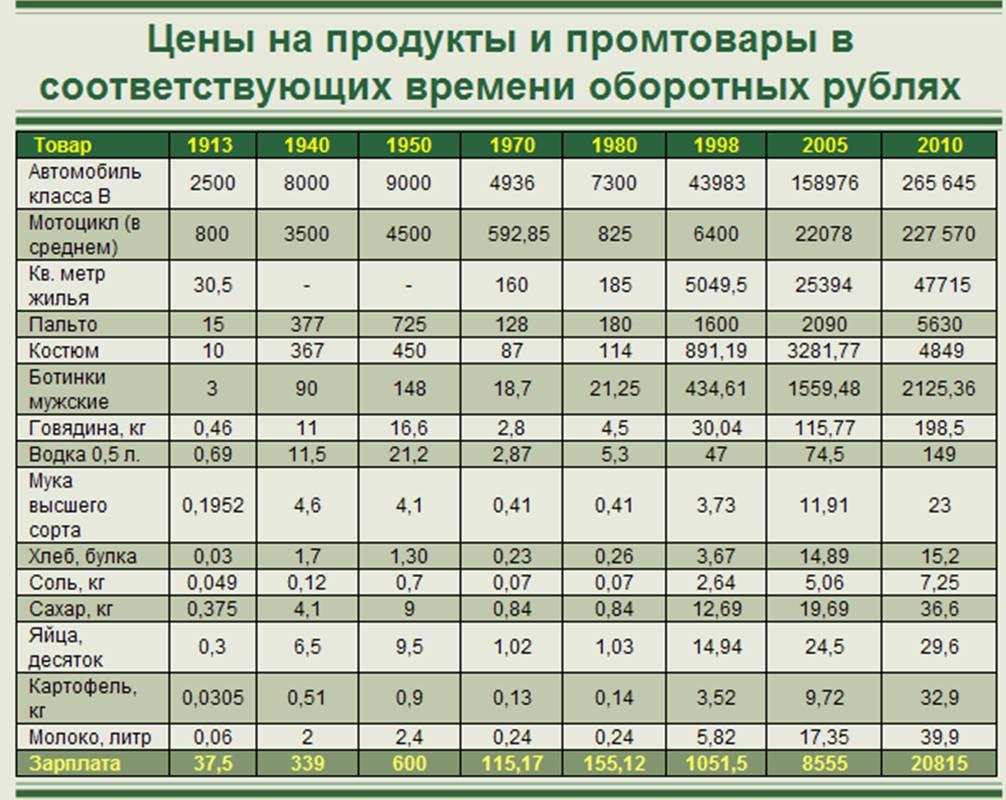курс доллара в советское время