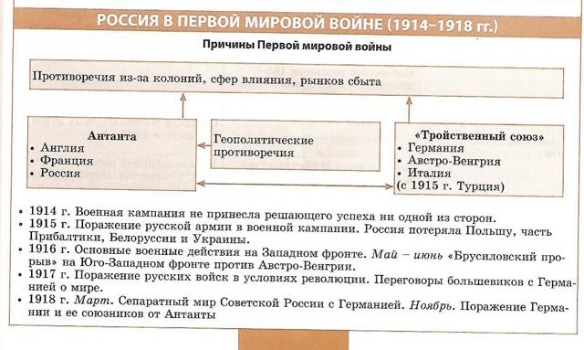 цели франции в первой мировой войне