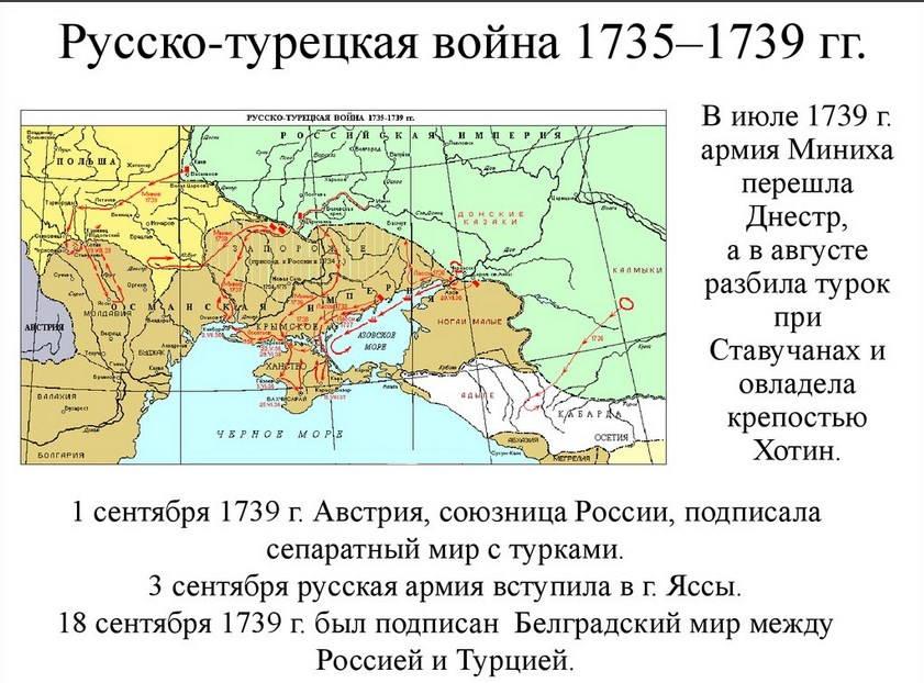 русско турецкая война 1735 1739 карта