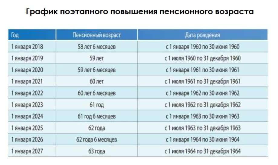 увеличение пенсионного возраста военным