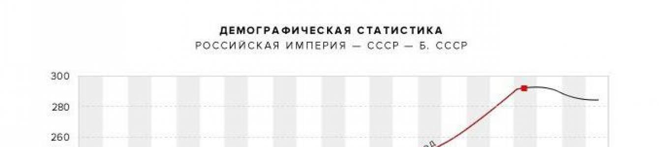 рождаемость и смертность в россии по годам