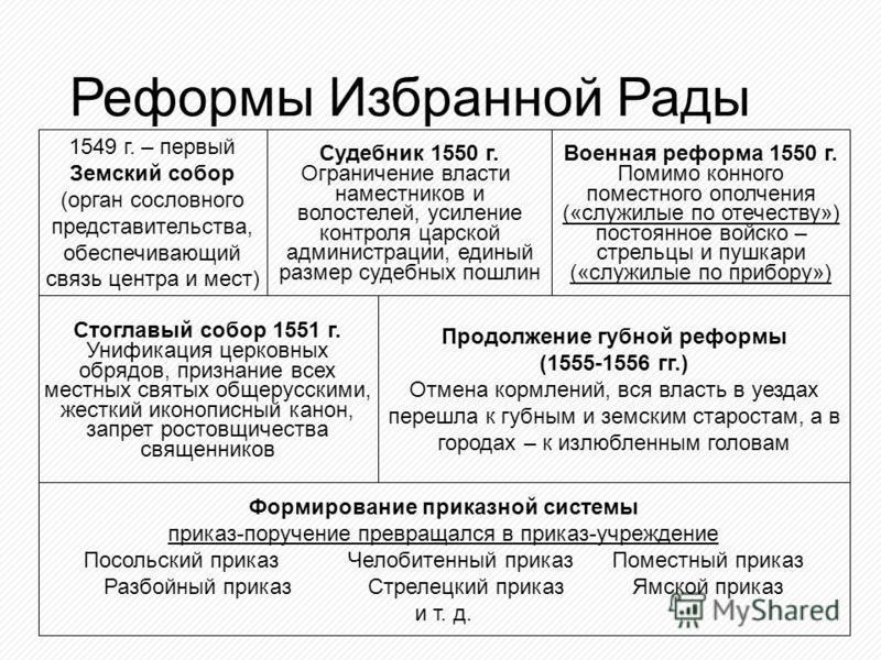 год венчания первого русского царя