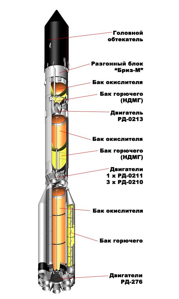 принцип работы ракетного двигателя