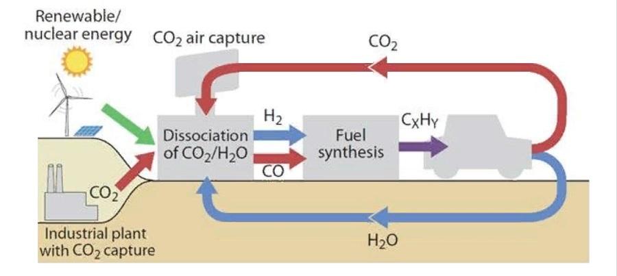 синтетическая нефть