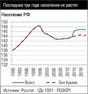 демографическая ситуация в россии кратко