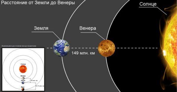 расстояние от солнца до венеры