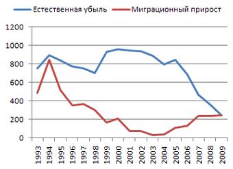 демографическая ситуация в россии характеризуется