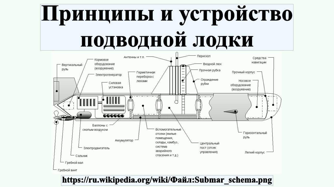 строение подводной лодки