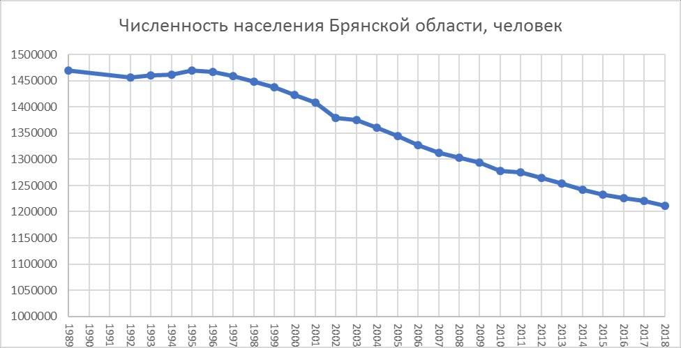 первый демографический кризис в россии