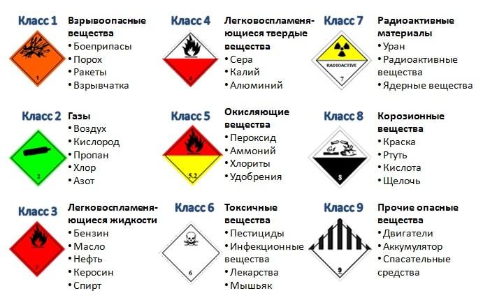 группы отравляющих веществ